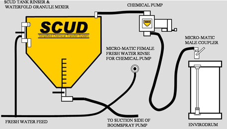 SCUD Chemical Transfer System